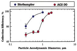 BioSampler vs AGI-30 Collection Efficiency
